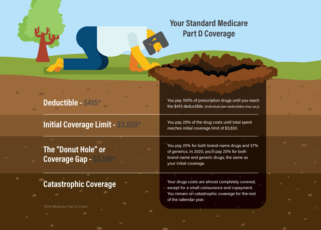 Medicare Part D Coverage Gap Graphic